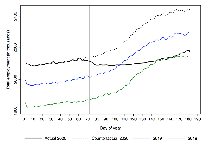 Observed and counterfactual employment in 2020 and employment in 2018 and 2019